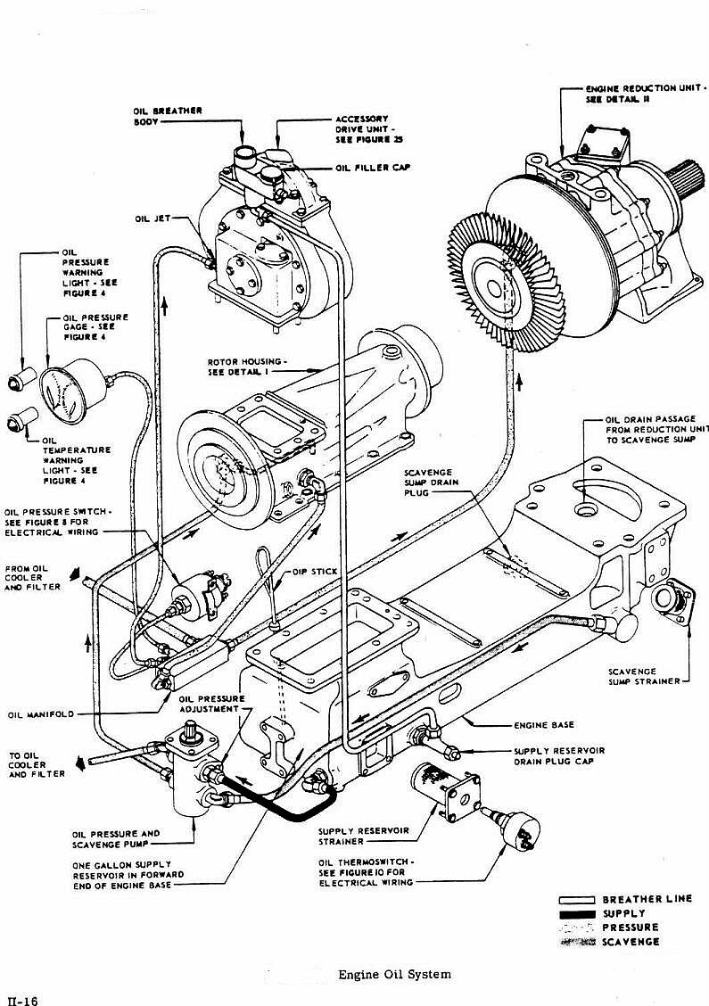 oilsystem boeing 502 6 turboshaft gas turbine jet engine